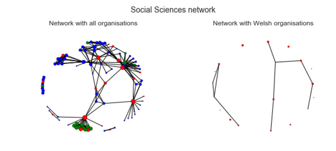 Social Sciences network