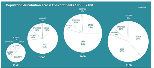 Population distribution across the continents 1950-2100