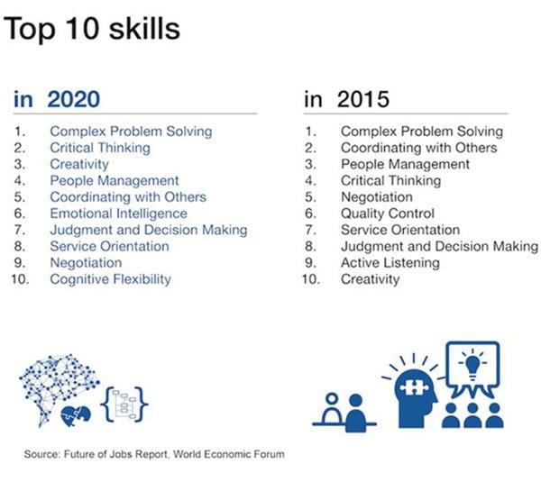 Top 10 skills 2015-2020