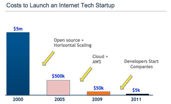 Cost to Launch Internet Startup Over Time