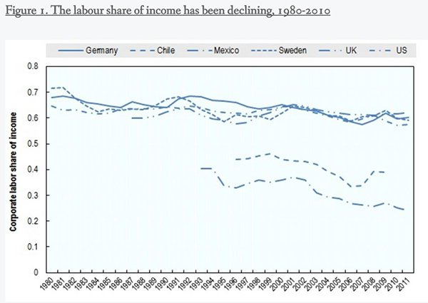 Declining corporate labour share of income