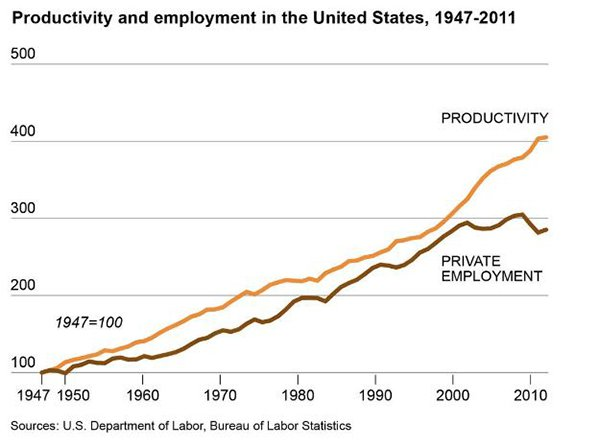 Productivity and employment US graph