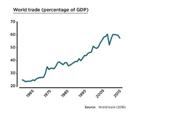 World trade over time graph