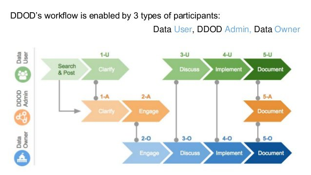 DDOD data flow