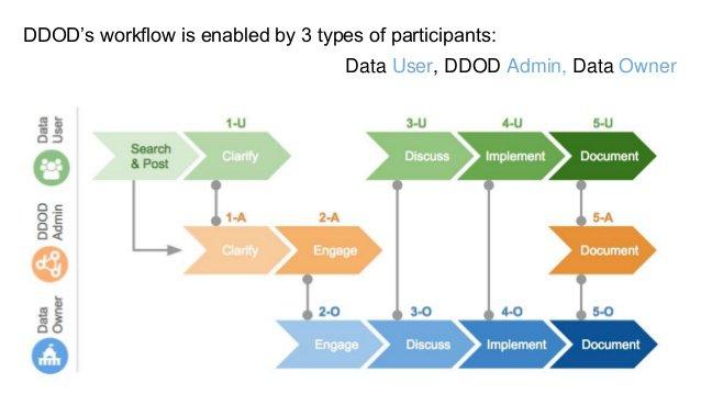 DDOD data flow