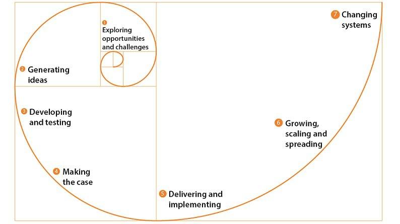 Innovation Spiral