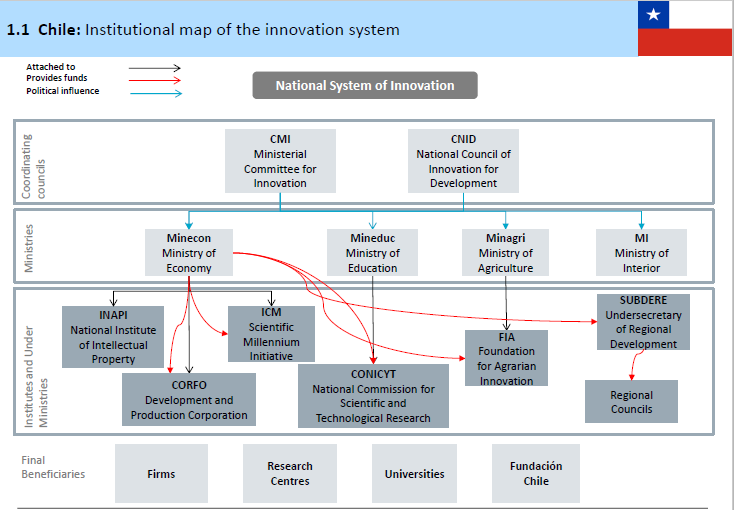 Institutional map of the innovation system in Chile