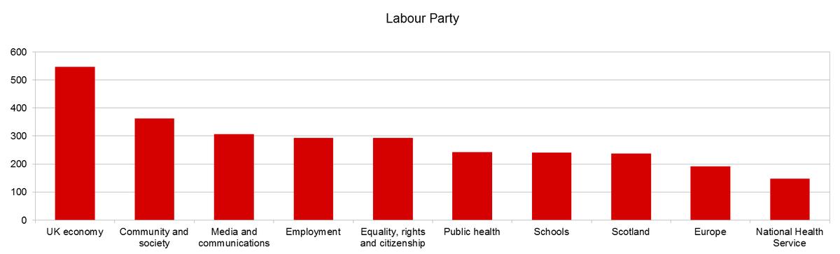 Round-up graph