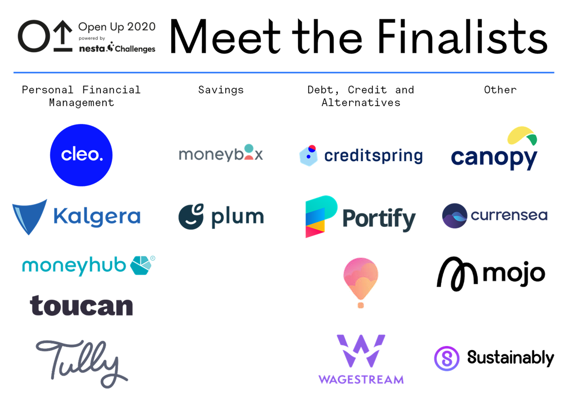 A list of logo finalists: Cleo; Kalgera; Moneyhub; Toucan; Tully; Moneybox; Plum; Creditspring; Portify; Wagestream; Canopy; Currensea; Mojo; Sustainably.