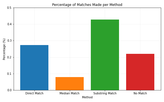 A bar chart showing the percentage of matches made by each method.