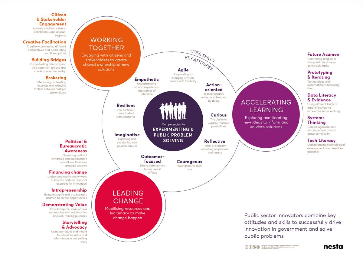 Nesta PPS competency framework