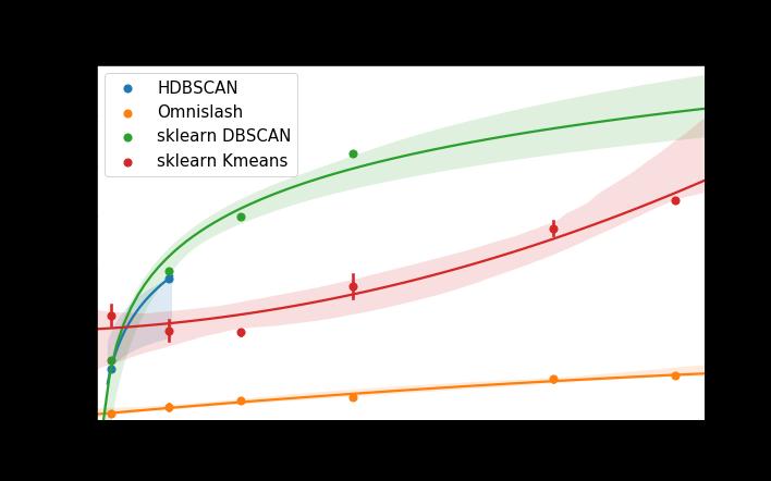 Omnislash benchmark clustering (dataset dimensionality)