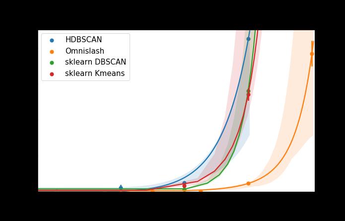 Omnislash benchmark clustering (dataset size)