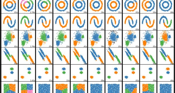 Omnislash benchmark clustering