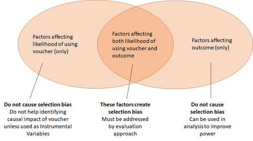 Factors affecting selection bias