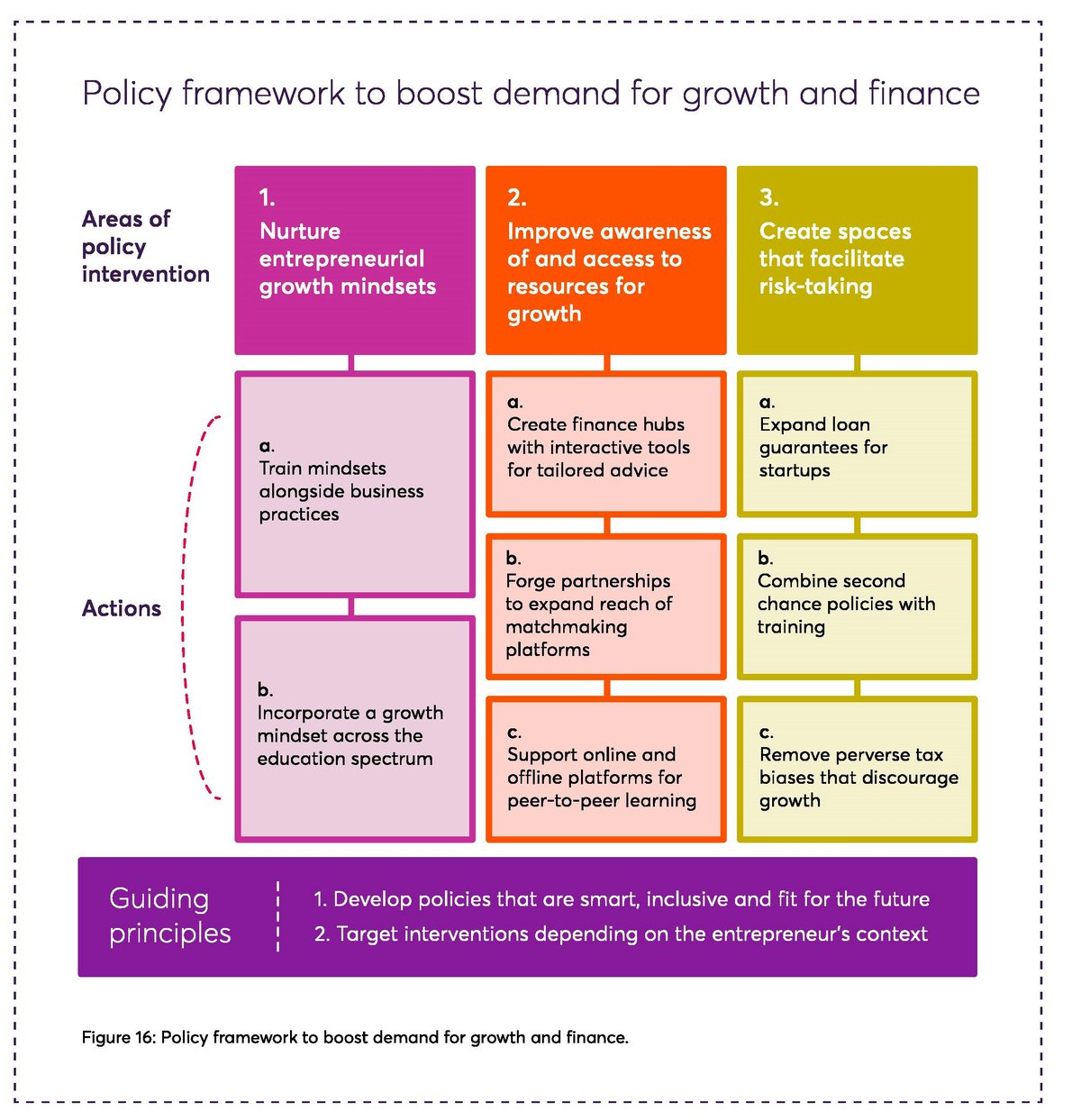 Policy framework Motivations to Scale