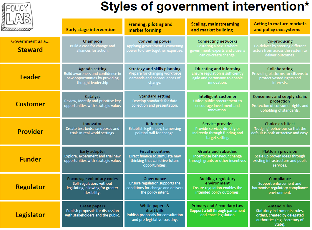 Policy Lab's government intervention styles