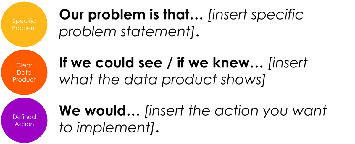 Problem insight and action statements