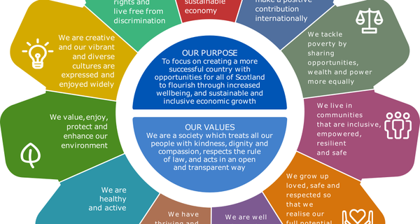 Scotland's National Performance Framework