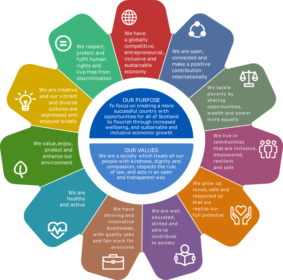 Scotland's National Performance Framework