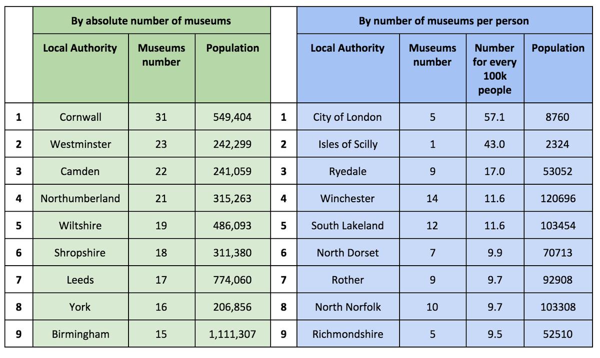 Museum statistics table