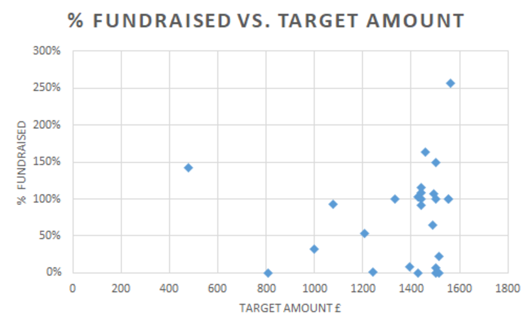 Percentage fundraised vs target amount for Rocket Fund