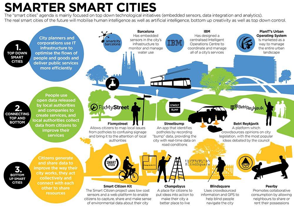 Smart Cities Agenda