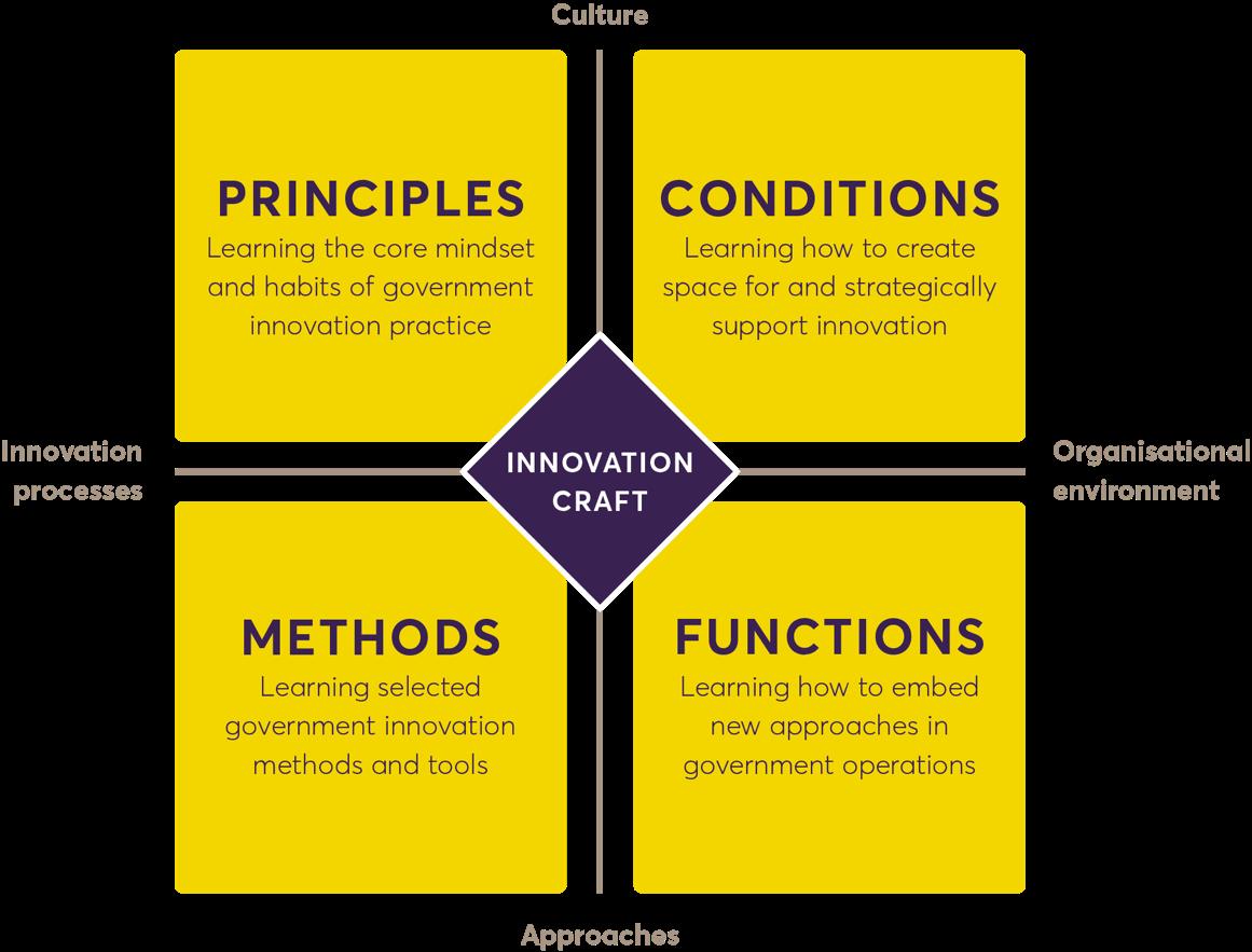 States of Change curriculum