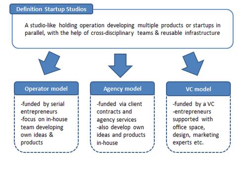 Startup Studios models
