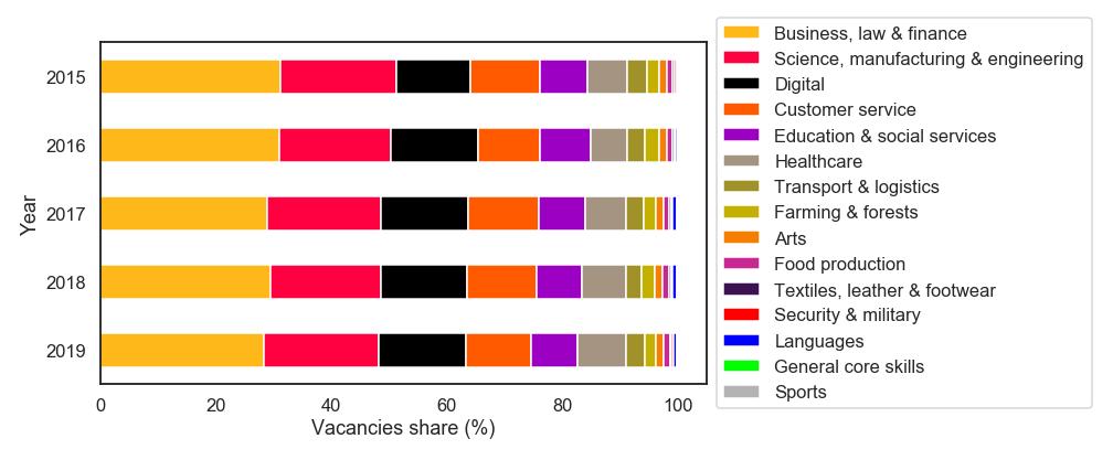 Skill demand by skill category.