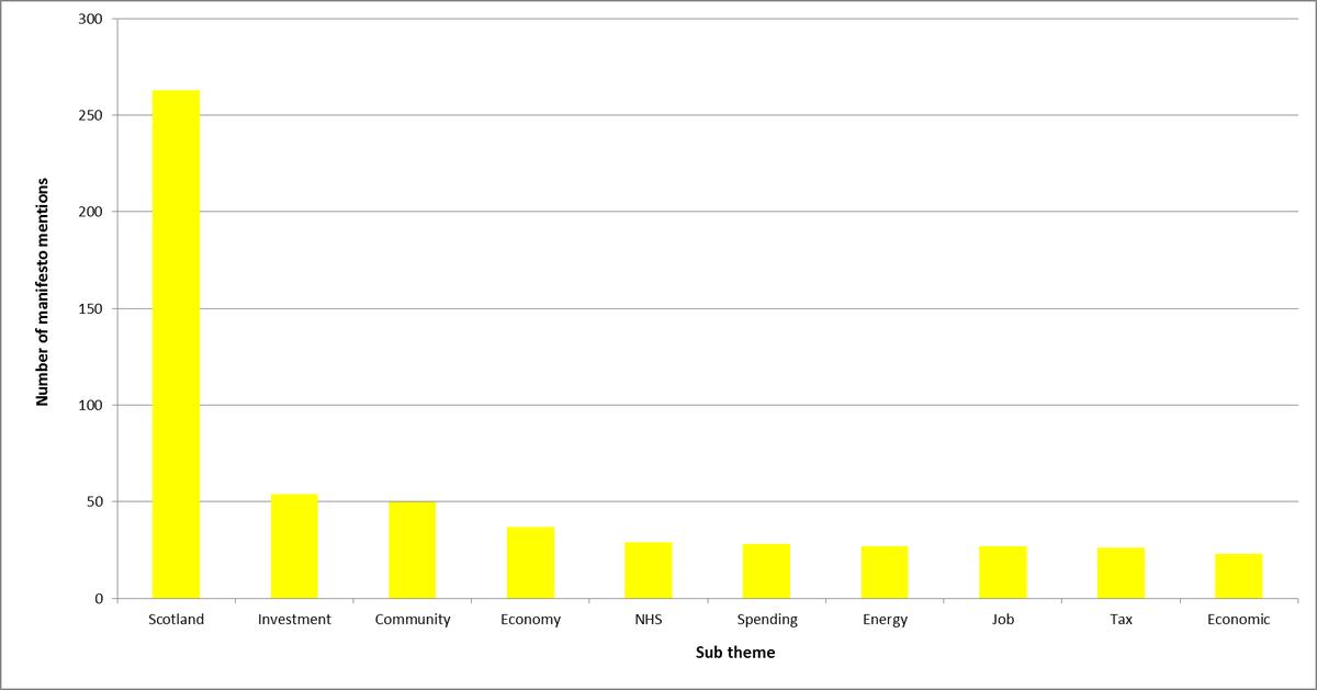 SNP manifesto graph