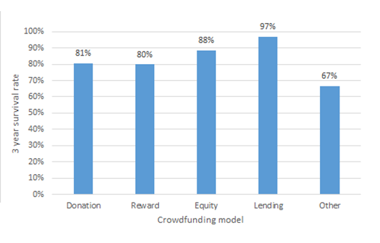 crowdfunding survival model