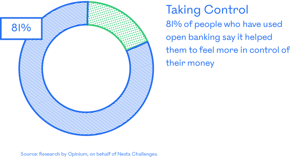 81% of people using open banking said it helped