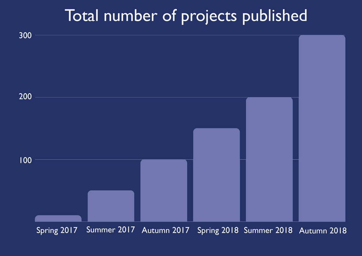 Total number of Rocket Fund projects