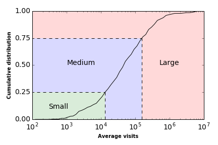 distribution of the number of visits