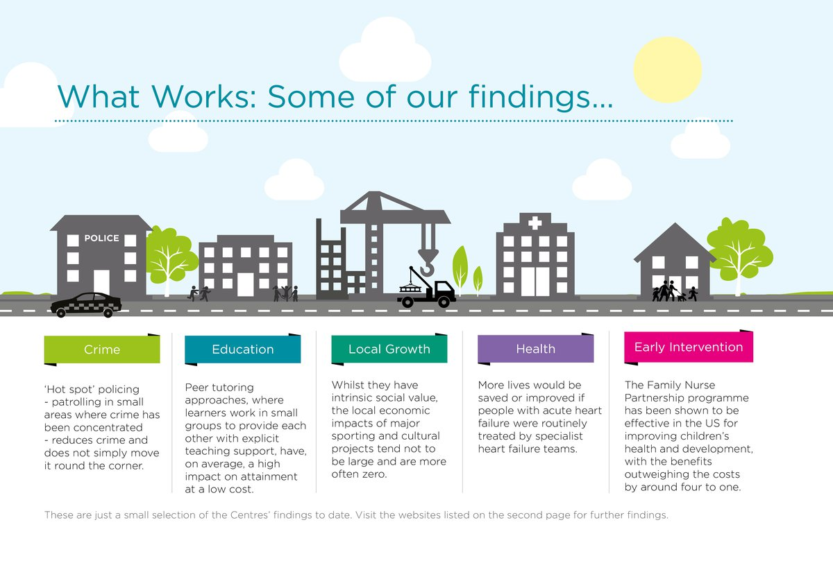 What Works Centres infographic